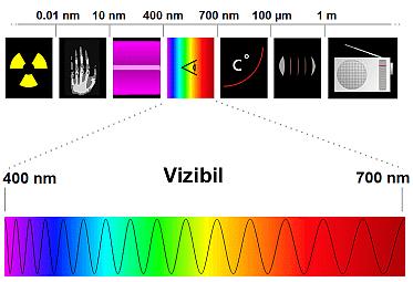 Spectrul luminii